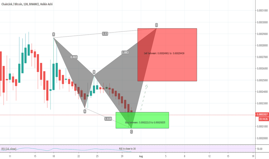 LINKBTC Charts and Quotes — TradingView