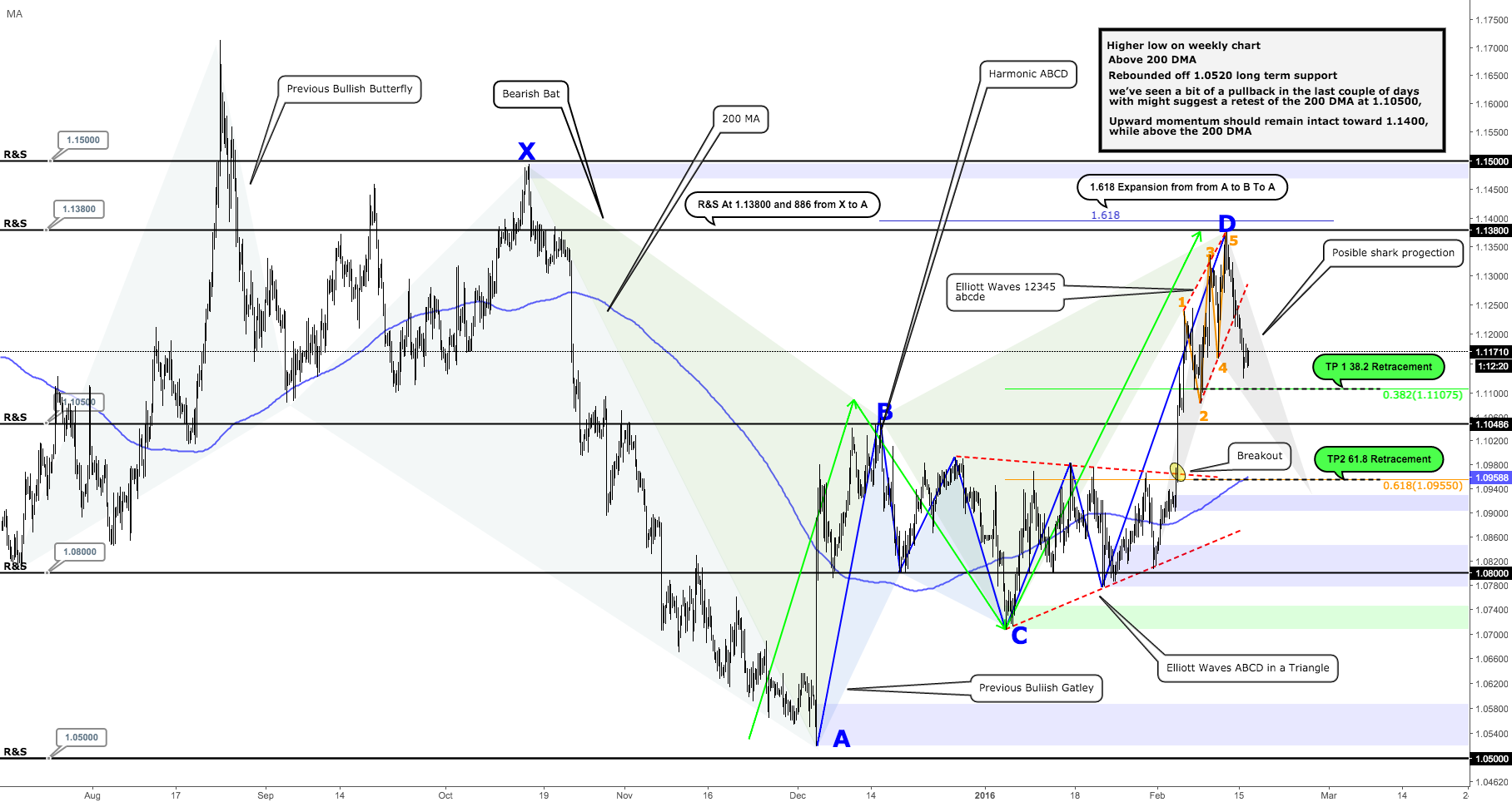 EURUSD Overview