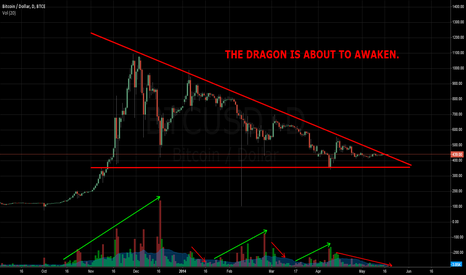 BTCUSD: The Dragon is about to Awaken. #BTC #Bitcoin
