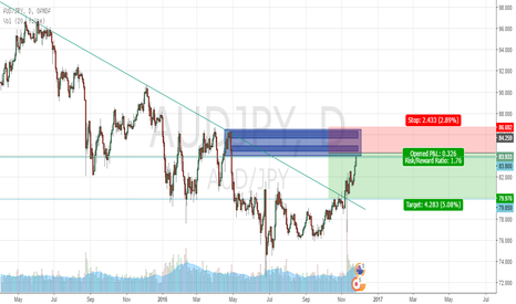 AUDJPY: AUDJPY shorts on Daily/weekly
