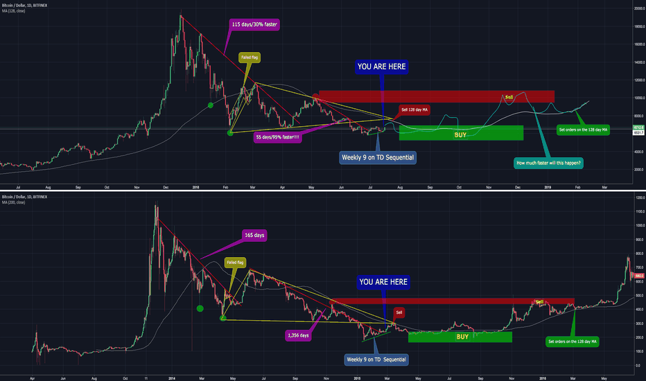 BTCUSD: Bitcoin Bubble Comparison
