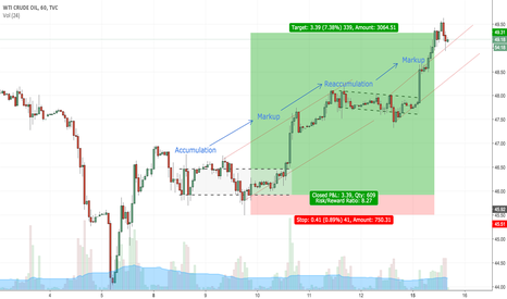 USOIL: WTI Long Post-trade Analysis