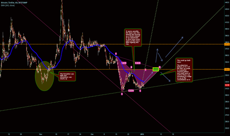 BTCUSD: Bearish Bull Bat from the depths of the annual bottom.