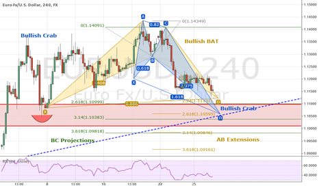 EURUSD: EURUSD: Top Down In-Depth Analysis -  Bull BAT and CRAB Pattern