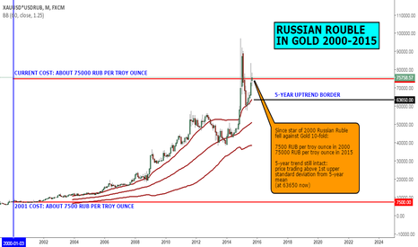 XAUUSD*USDRUB: MACRO VIEW: RUSSIAN ROUBLE IN GOLD 2000-2015
