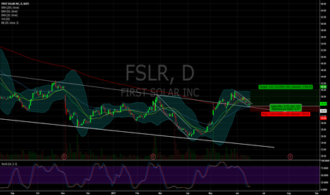 FSLR: $FSLR