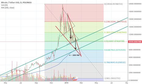 BTCUSDT: Bitcoin Confirming Falling Wedge and Falling to 200MA?