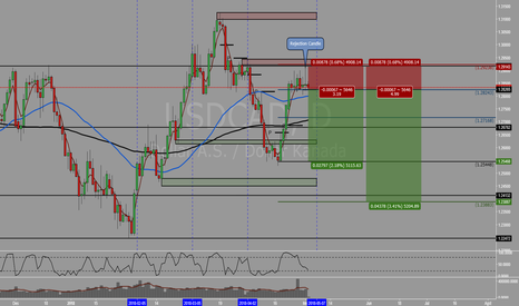USDCAD: USDCAD - Potensi melakukan Short pada daily rejection candle