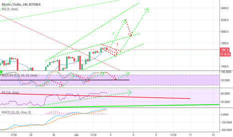 BTCUSD: BITCOIN GOODBYE DOWNTREND!