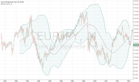 EURJPY: rebound of eur/jpy is expected // buy
