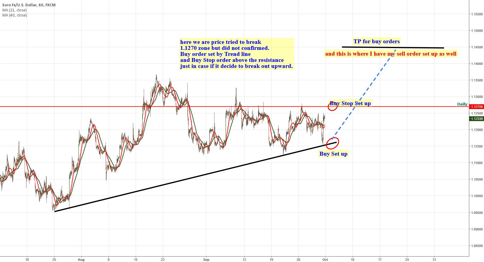 EURUSD Houly chart Buy order set up