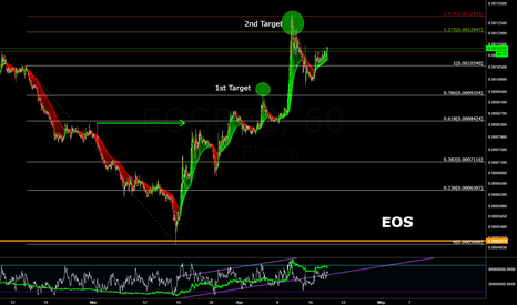EOSBTC: EOS/BTC - Binance continued trend, potential Double-Top!