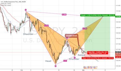 USDJPY: Reverse H & S Trendline Break USDJPY