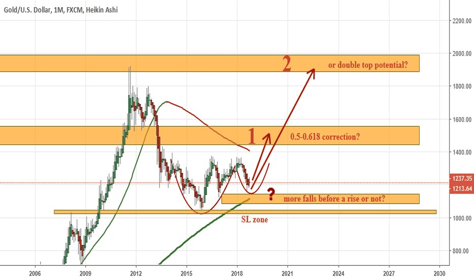 XAUUSD: XAUUSD: 1 or 2 = just a correction or Double Top potential?