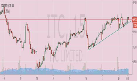 ITC: ITC Long Trendline on 15 min