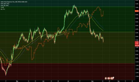 CHFJPY: Dow Jones US30 is 3,5% expensive