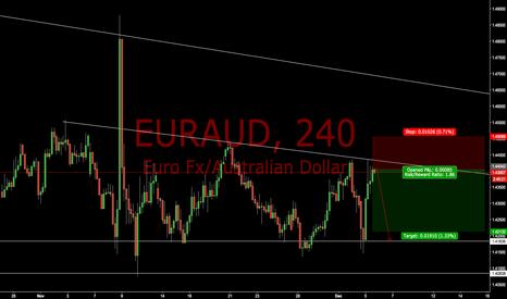EURAUD: EURAUD Bearish/Descending Triangle