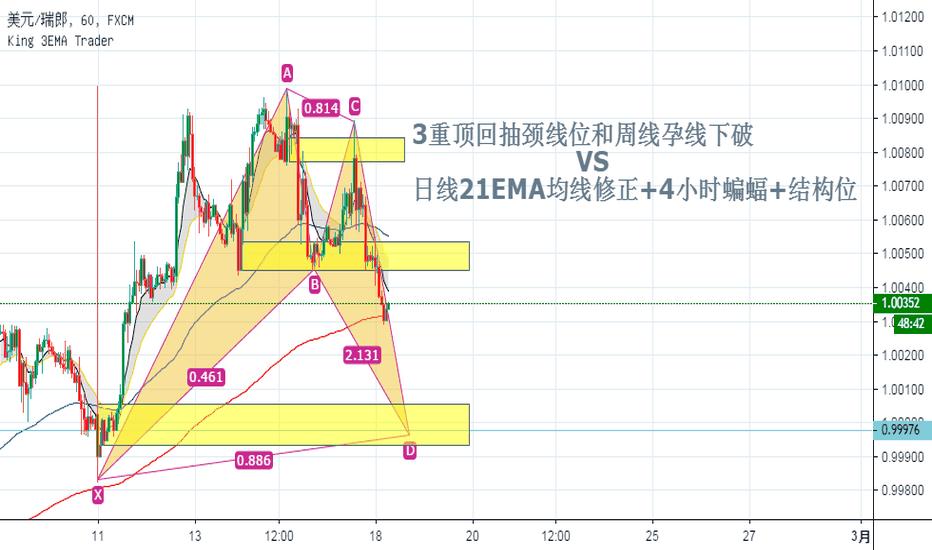 USDCHF: 3重顶回抽颈线位和周线孕线下破   VS   日线21EMA均线修正+4小时蝙蝠+结构位