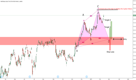 XLB: Materials Sector Poised to go Lower? Trade for our Watchlists!