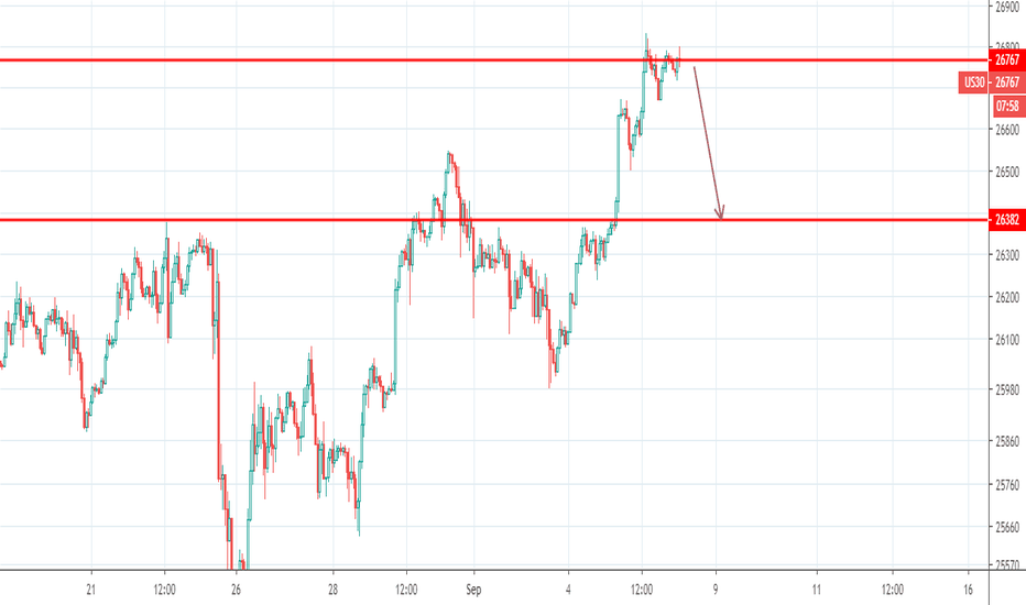 US30 Charts and Quotes — TradingView