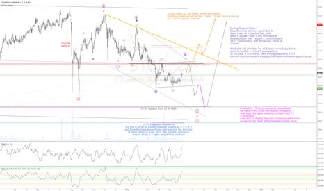 STON: STON Short setup into a major low and longer term Bull rally