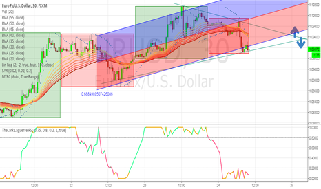 EURUSD: Eur / USD change direction very soon