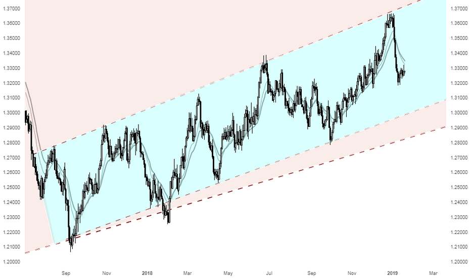USDCAD: Great opportunity for Shorting USDCAD