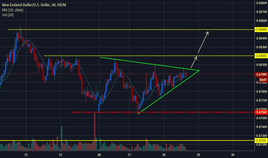 NZDUSD: NZDUSD Ascending Triangle on H1