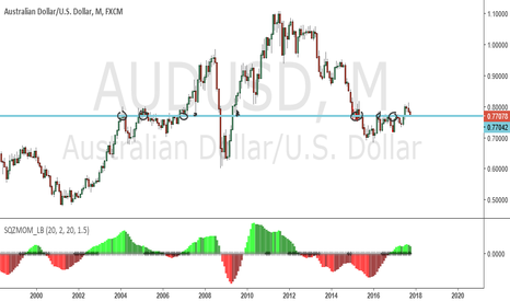 AUDUSD: sitting in a clear support zone