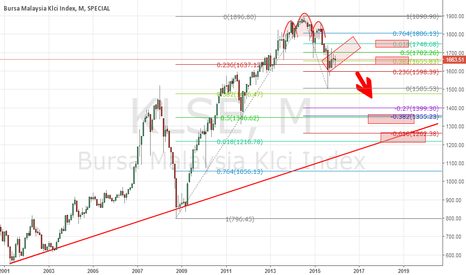 KLSE: KLSE Index is in a very big trouble ahead