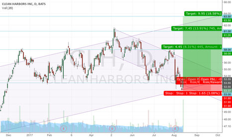 CLH: CLH waiting for a big move