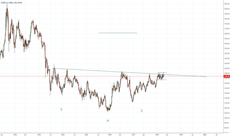 XAUUSD: Gold multi decade long
