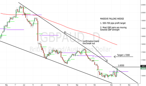 GBPAUD: 500-700 pips, SIGN ME UP!