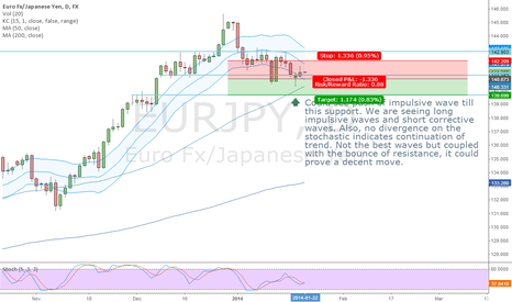 EURJPY: EURJPY (NEUTRAL SHORT)