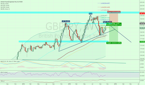 GBPJPY: short gbpjpy @189.096  for 4 reasons