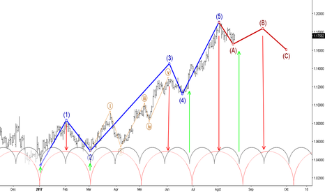 EURUSD: EUR/USD Elliott Wave Analysis