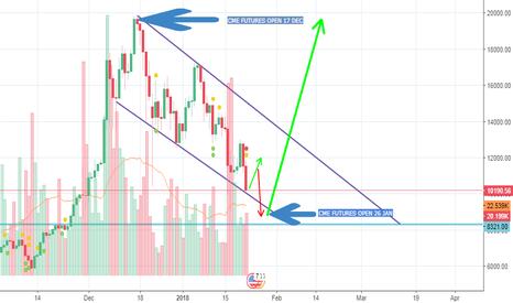 "BTCUSD: CME Futures + Whales + FUD = ""Potential"" Market Manipulation"