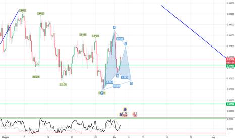 EURGBP: Analisi EUR/GBP