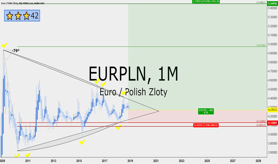 EURPLN: EURPLN 8 RRR long on monthly
