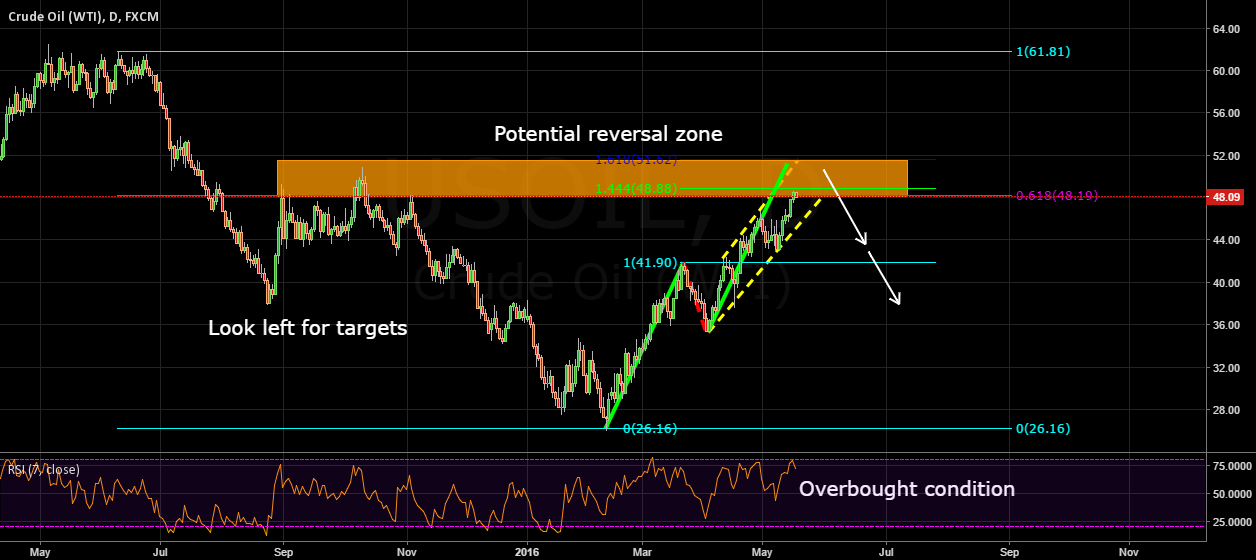 Expecting bearish move on oil