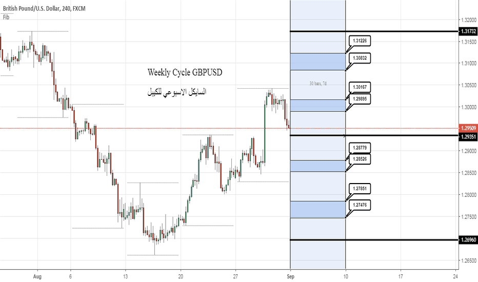 GBPUSD: GBP Weekly Cycle