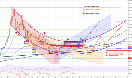 BTCUSD: Bottom is in? BTC formed a curve channel