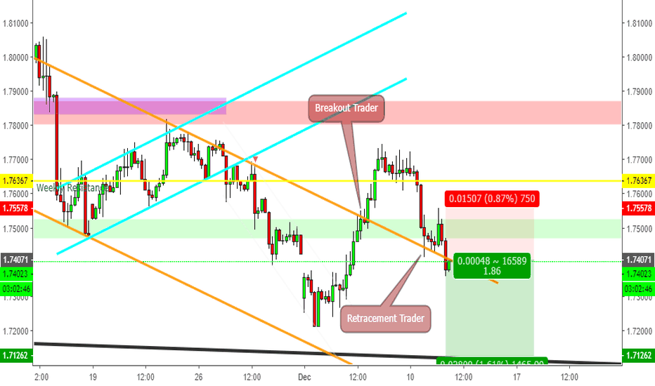 GBPAUD:  Fakeout - stop breakout trader and retracement trader