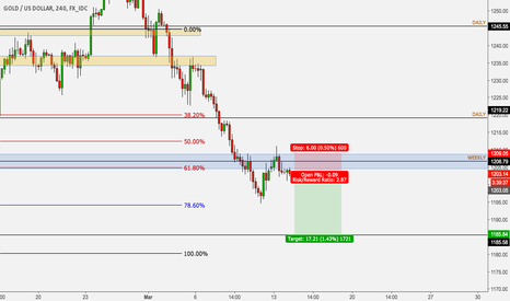 XAUUSD: Gold short to 1185
