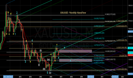 XAUUSD: GOLD Monthly Structure