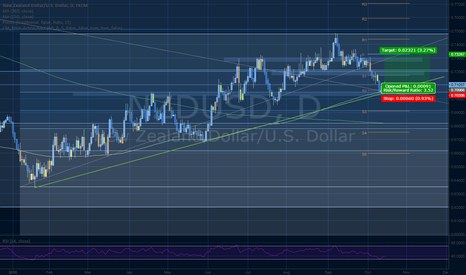 NZDUSD: NZDUSD price action long
