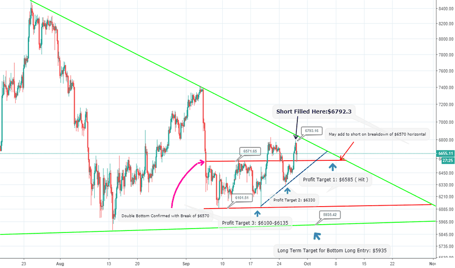 BTCUSD: Short Profit Targets: Bid's placed here