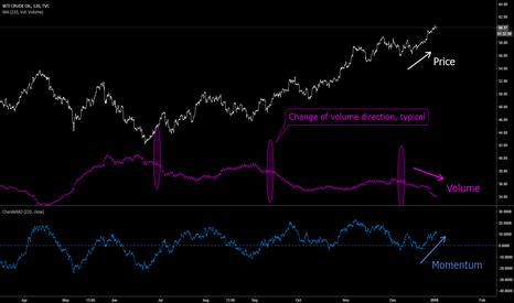 USOIL: USOIL: Price - Volume - Momentum