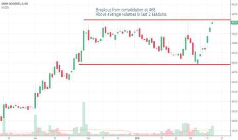 UNIPLY: UNIPLY - close to breakout from consolidation