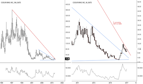 CDE: At TL resistance from 1987H & 1996H after triangle break